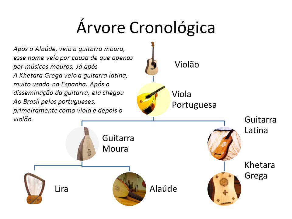 Árvore Cronológica Viola Portuguesa Violão Guitarra Moura Lira Alaúde