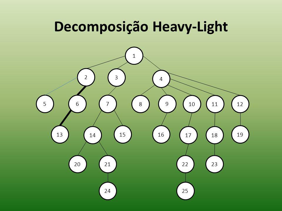 Decomposição Heavy-Light