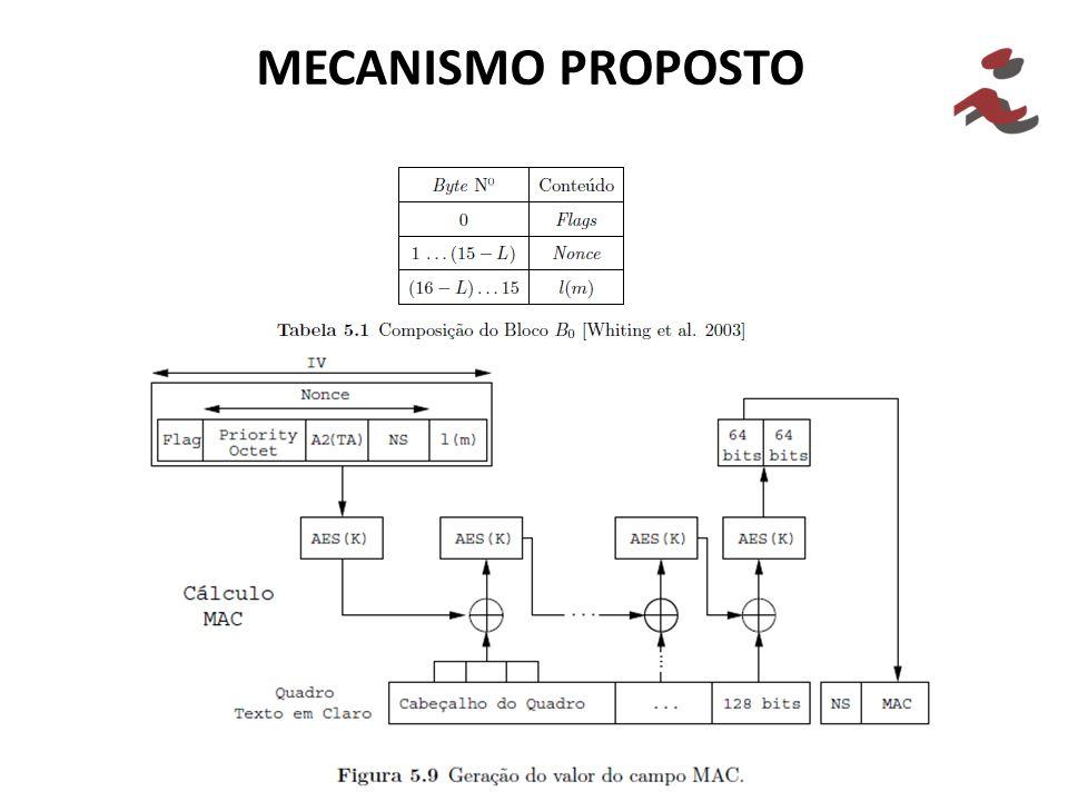 MECANISMO PROPOSTO 30 30 30