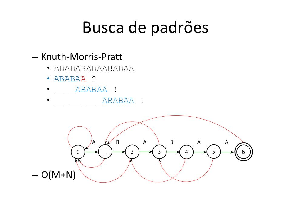 Busca de padrões Knuth-Morris-Pratt O(M+N) ABABABABAABABAA ABABAA