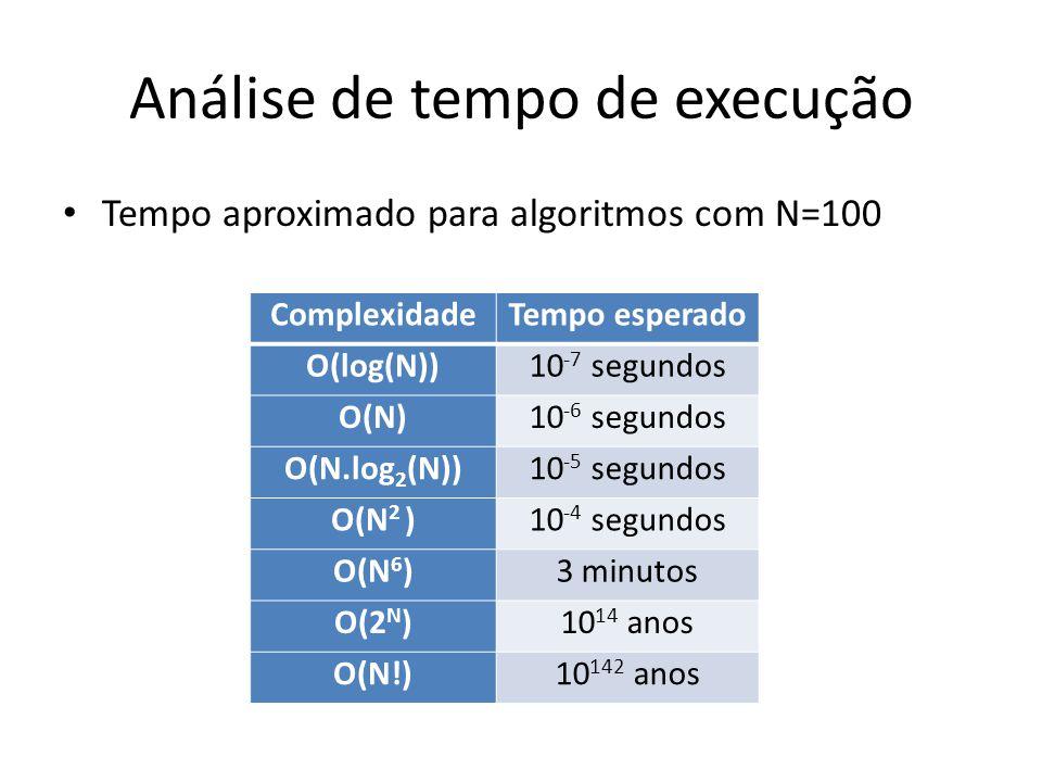Análise de tempo de execução