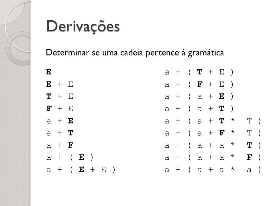 Derivações Determinar se uma cadeia pertence à gramática