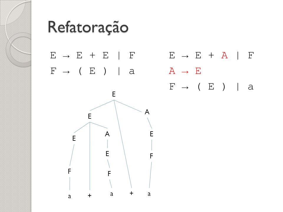 Refatoração E → E + E | F F → ( E ) | a