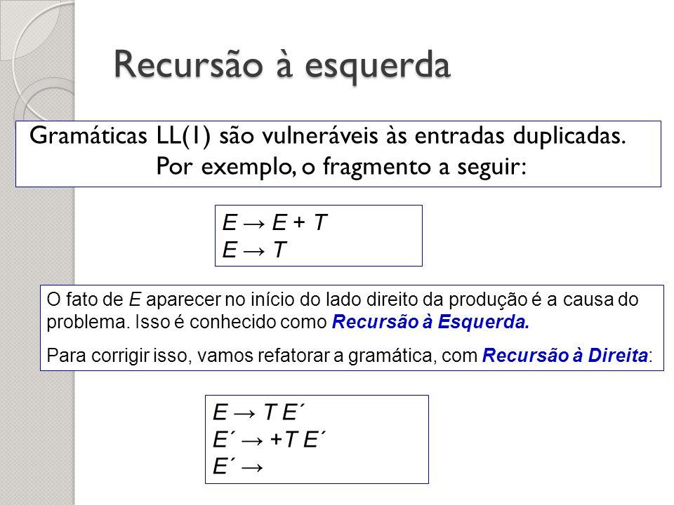 Recursão à esquerda Gramáticas LL(1) são vulneráveis às entradas duplicadas. Por exemplo, o fragmento a seguir:
