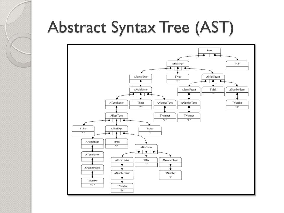 Abstract Syntax Tree (AST)