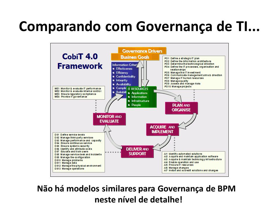 Comparando com Governança de TI...