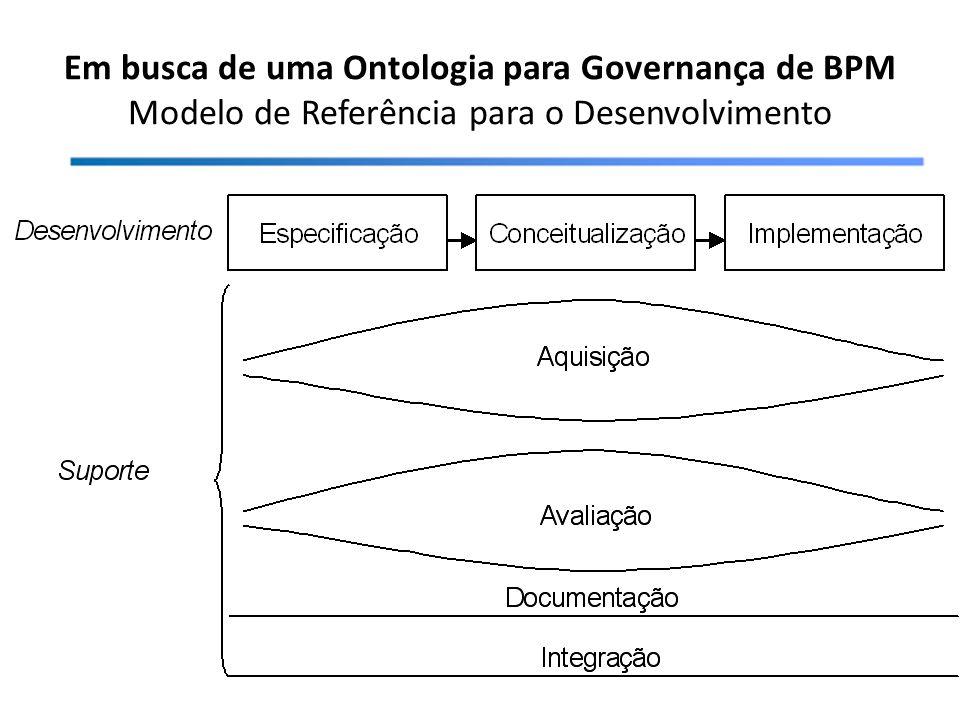 Em busca de uma Ontologia para Governança de BPM Modelo de Referência para o Desenvolvimento