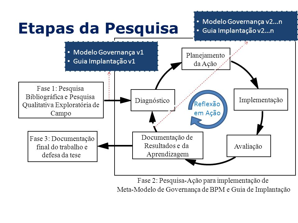 Etapas da Pesquisa Modelo Governança v2...n Guia Implantação v2...n