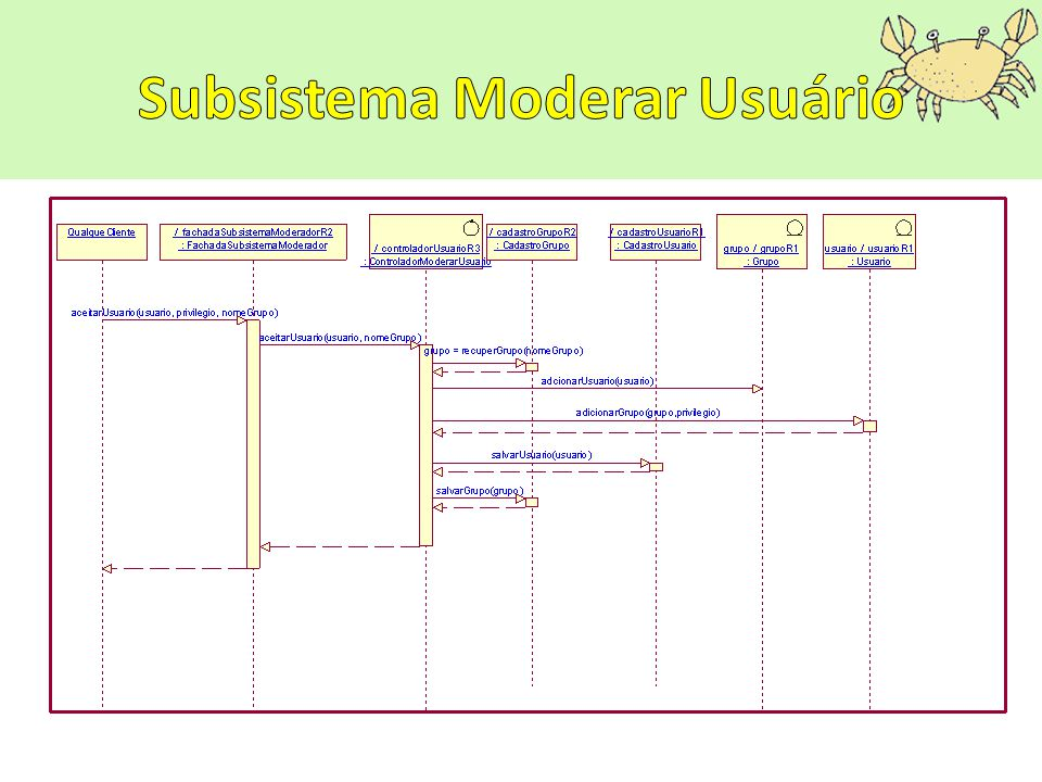 Subsistema Moderar Usuário