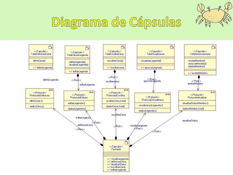 Diagrama de Cápsulas