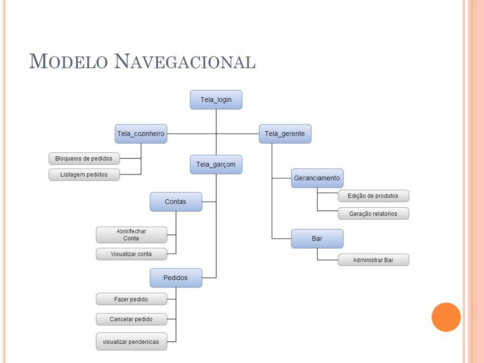 Modelo Navegacional