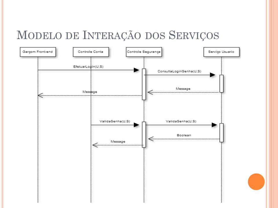 Modelo de Interação dos Serviços