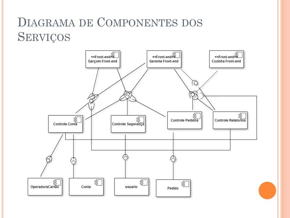 Diagrama de Componentes dos Serviços