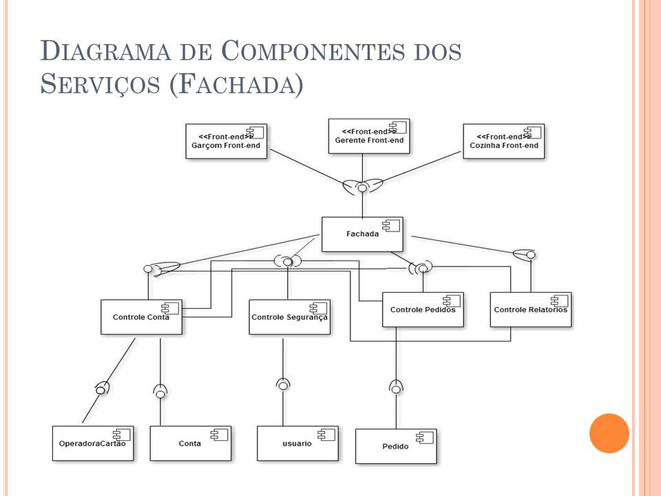 Diagrama de Componentes dos Serviços (Fachada)