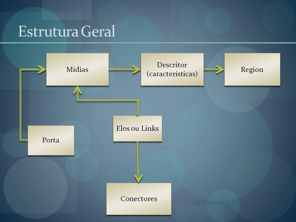 Estrutura Geral Mídias Descritor (características) Region