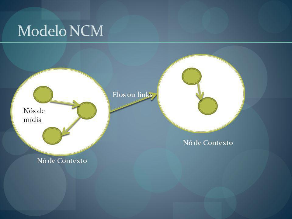 Modelo NCM Elos ou links Nós de mídia Nó de Contexto Nó de Contexto