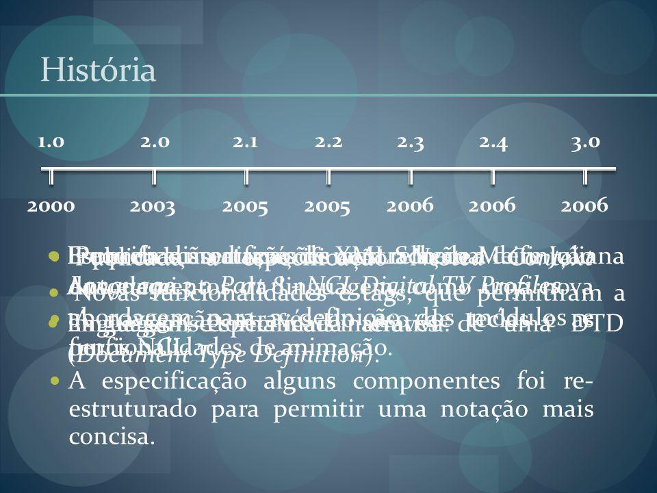 História 2000. 1.0. 2003. 2.0. 2005. 2.1. 2005. 2.2. 2006. 2.3. 2006. 2.4. 2006. 3.0.