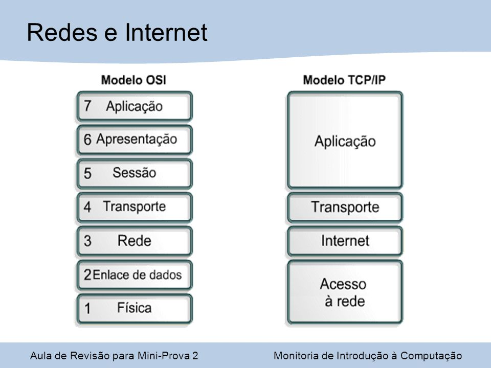 Redes e Internet Aula de Revisão para Mini-Prova 2