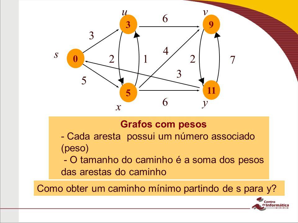 6 5. u. 3. s. 2. 7. v. x. y. 4. 1. 11. 9. Grafos com pesos. - Cada aresta possui um número associado (peso)