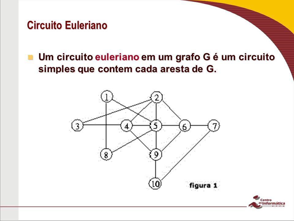 Circuito Euleriano Um circuito euleriano em um grafo G é um circuito simples que contem cada aresta de G.