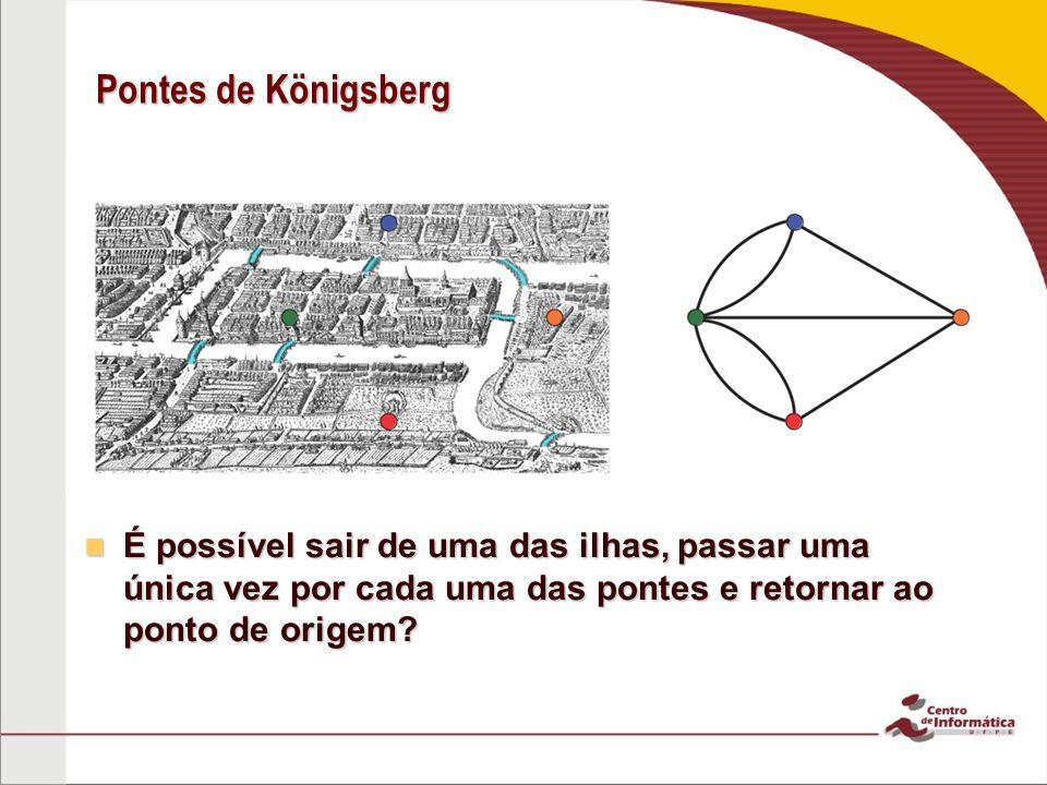 Pontes de Königsberg É possível sair de uma das ilhas, passar uma única vez por cada uma das pontes e retornar ao ponto de origem