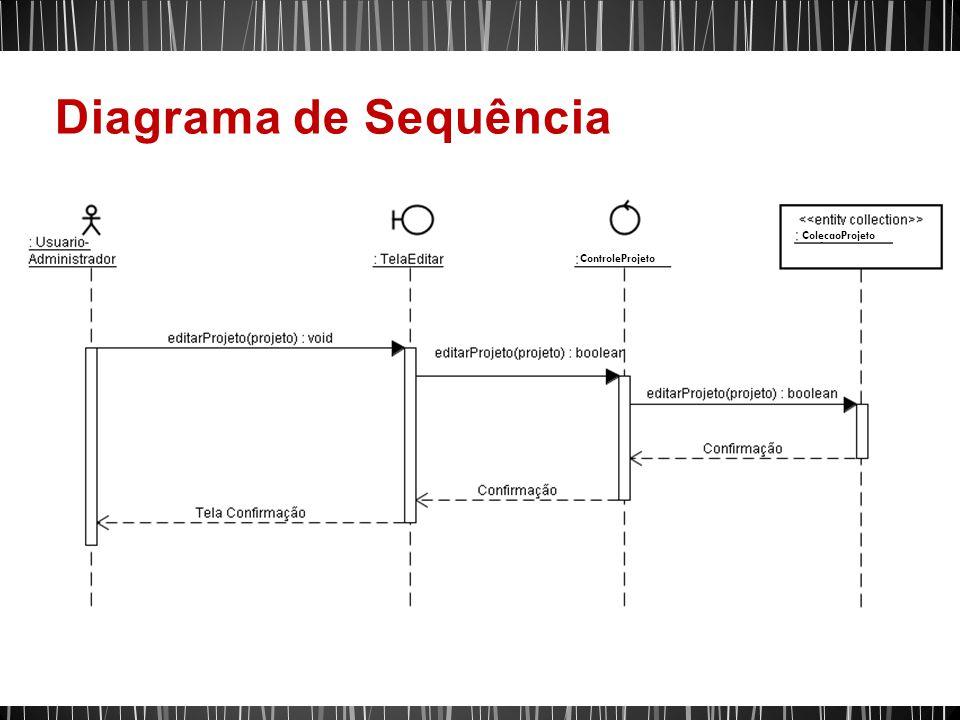 Diagrama de Sequência ColecaoProjeto ControleProjeto