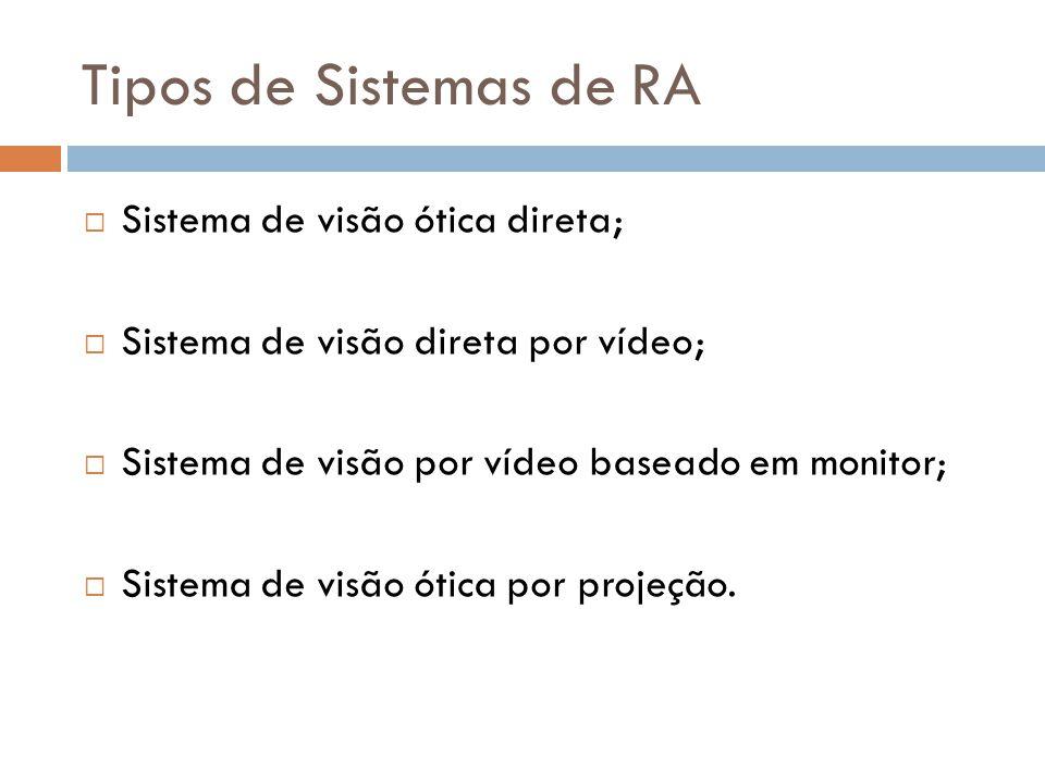 Tipos de Sistemas de RA Sistema de visão ótica direta;