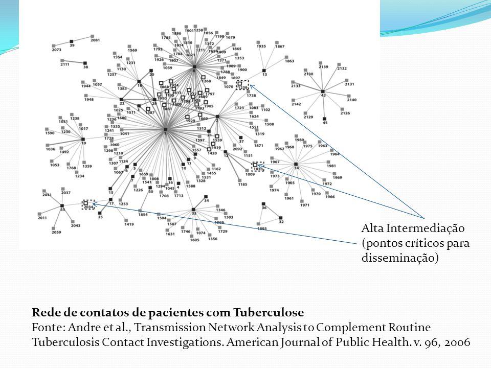 Alta Intermediação (pontos críticos para disseminação) Rede de contatos de pacientes com Tuberculose.