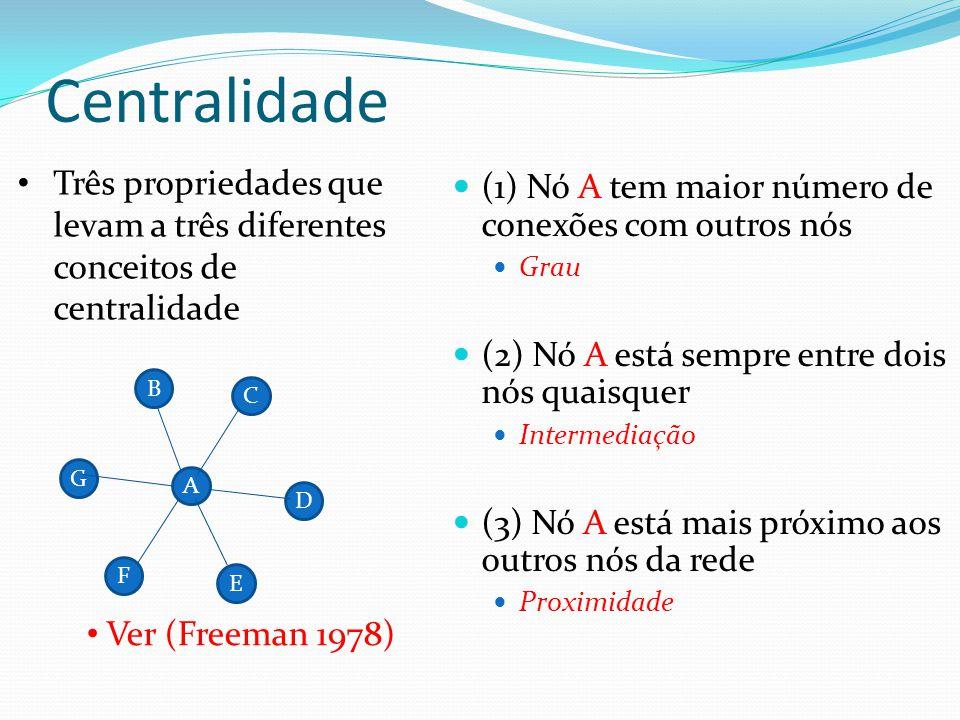 Centralidade Três propriedades que levam a três diferentes conceitos de centralidade. (1) Nó A tem maior número de conexões com outros nós.