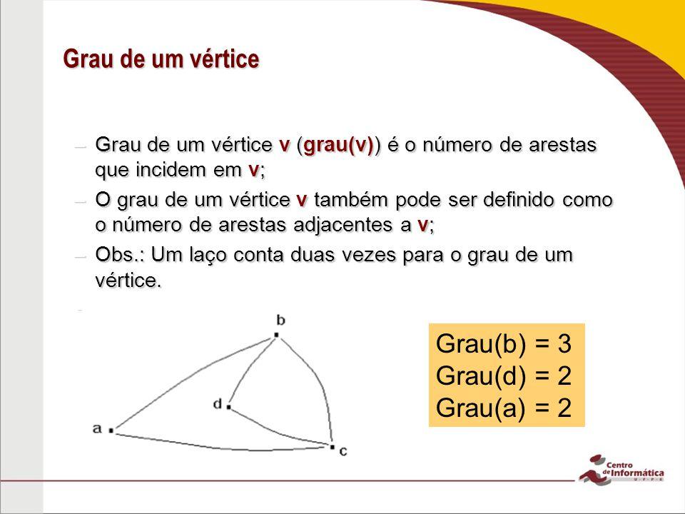 Grau de um vértice Grau(b) = 3 Grau(d) = 2 Grau(a) = 2