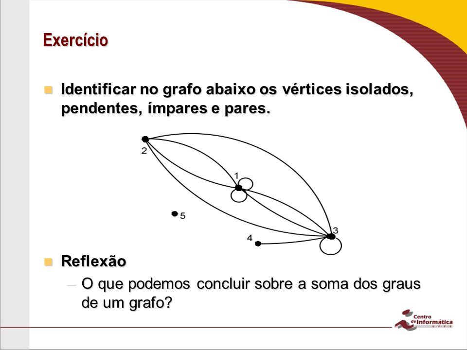 Exercício Identificar no grafo abaixo os vértices isolados, pendentes, ímpares e pares. Reflexão.