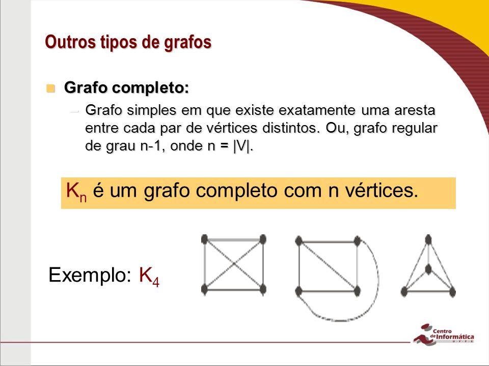 Kn é um grafo completo com n vértices.