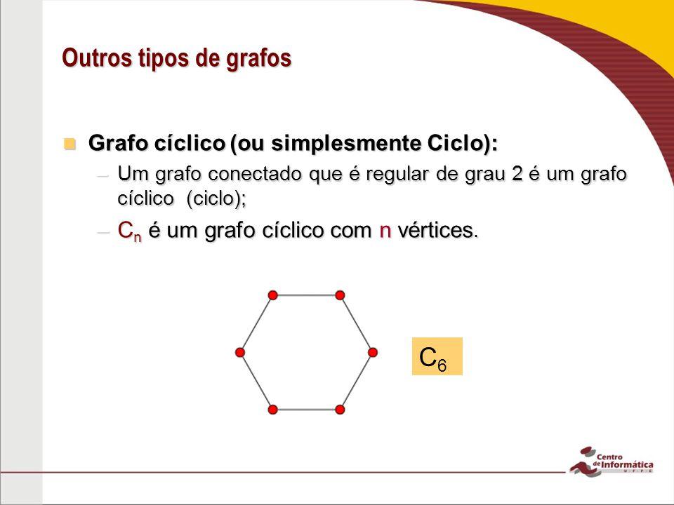 Outros tipos de grafos C6 Grafo cíclico (ou simplesmente Ciclo):