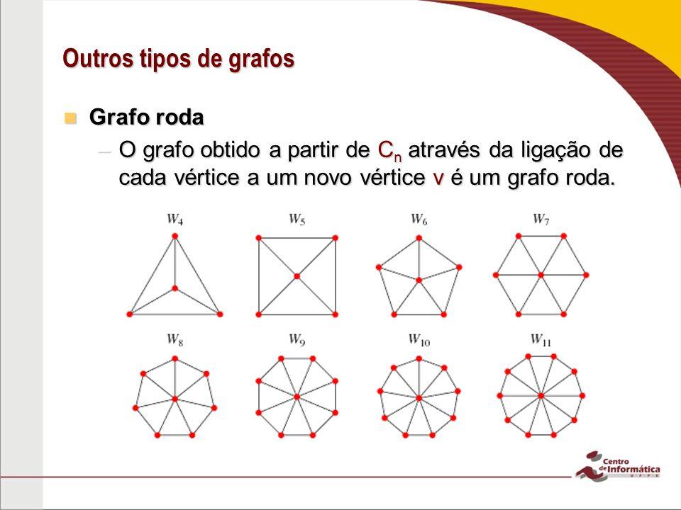Outros tipos de grafos Grafo roda