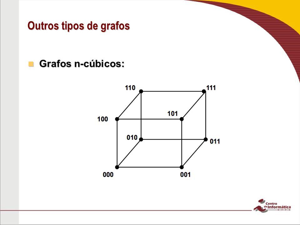 Outros tipos de grafos Grafos n-cúbicos: