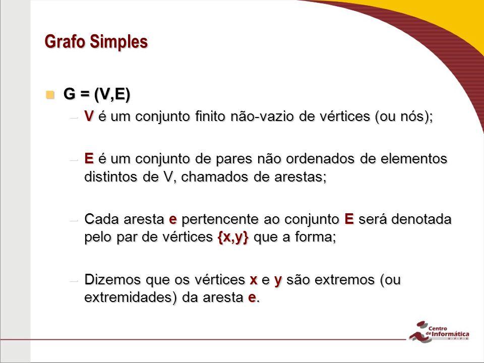 Grafo Simples G = (V,E) V é um conjunto finito não-vazio de vértices (ou nós);