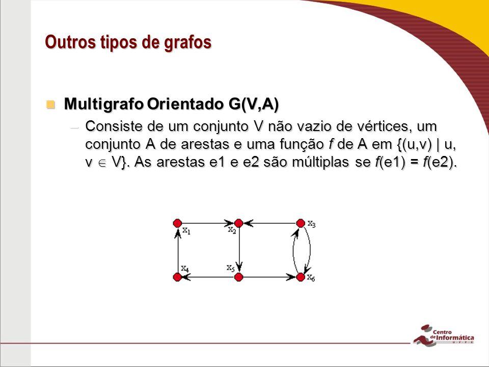 Outros tipos de grafos Multigrafo Orientado G(V,A)