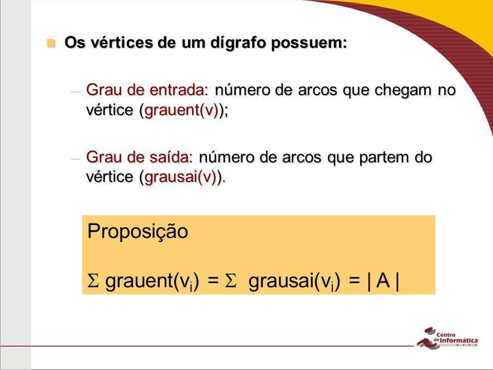  grauent(vi) =  grausai(vi) = | A |