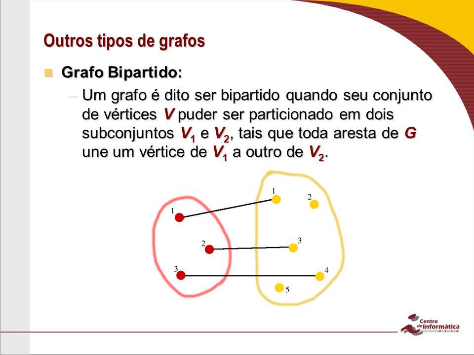 Outros tipos de grafos Grafo Bipartido: