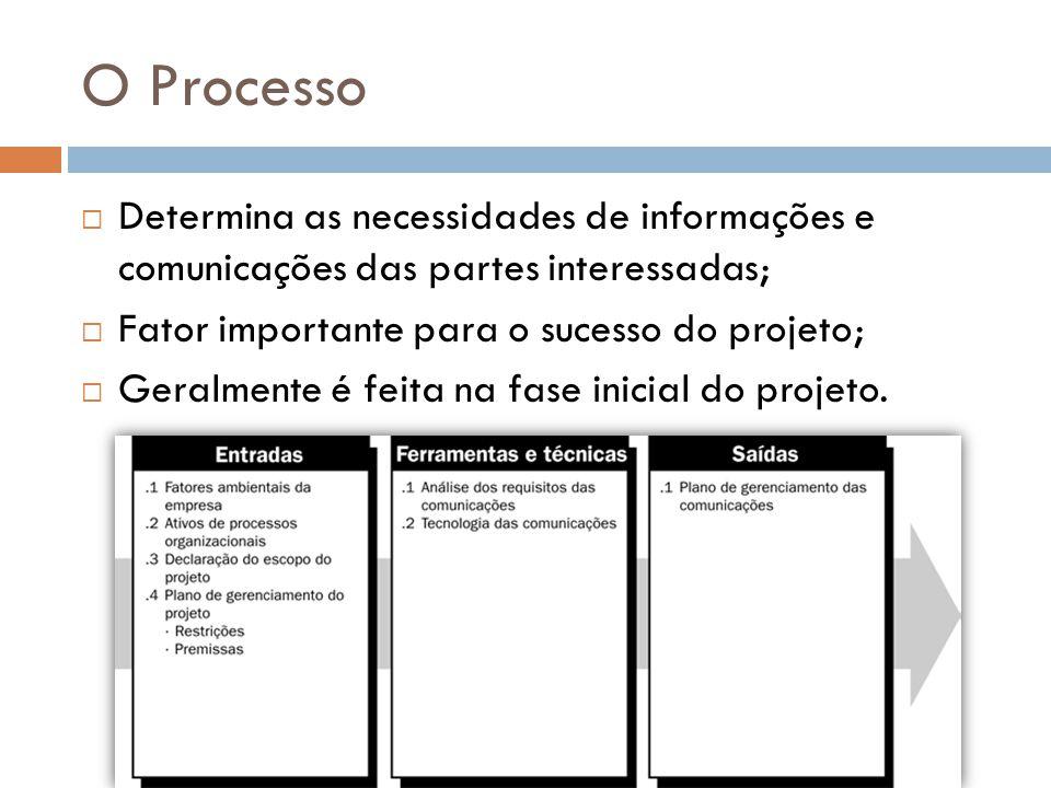 O Processo Determina as necessidades de informações e comunicações das partes interessadas; Fator importante para o sucesso do projeto;