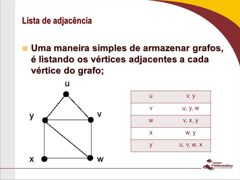Lista de adjacência Uma maneira simples de armazenar grafos, é listando os vértices adjacentes a cada vértice do grafo;