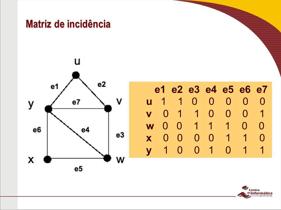 Matriz de incidência e1 e2 e3 e4 e5 e6 e7 u 1 1 0 0 0 0 0