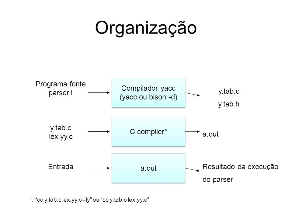 Programa fonte parser.l