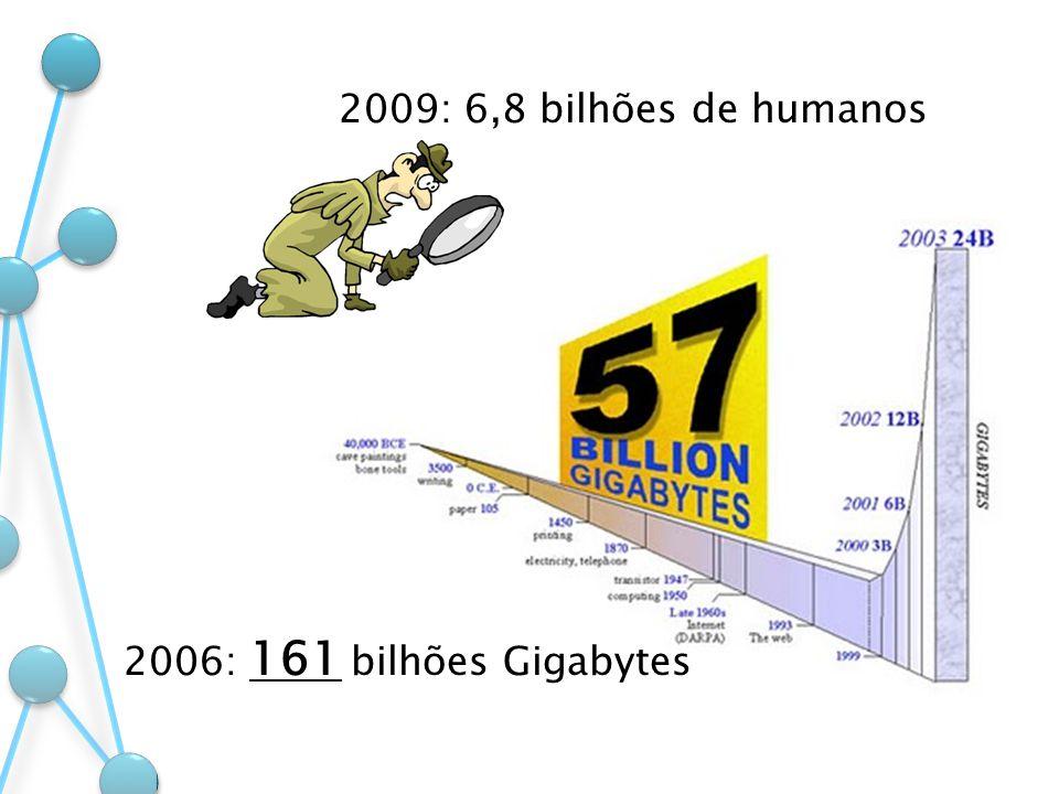 2009: 6,8 bilhões de humanos 2006: 161 bilhões Gigabytes