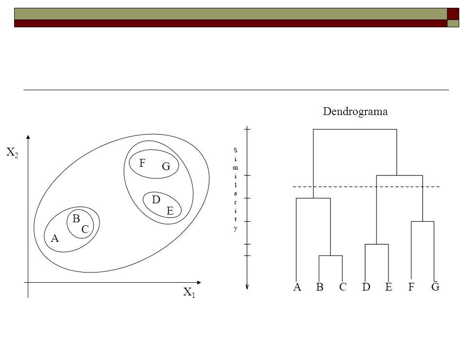 Dendrograma X2 F G D E B C A X1