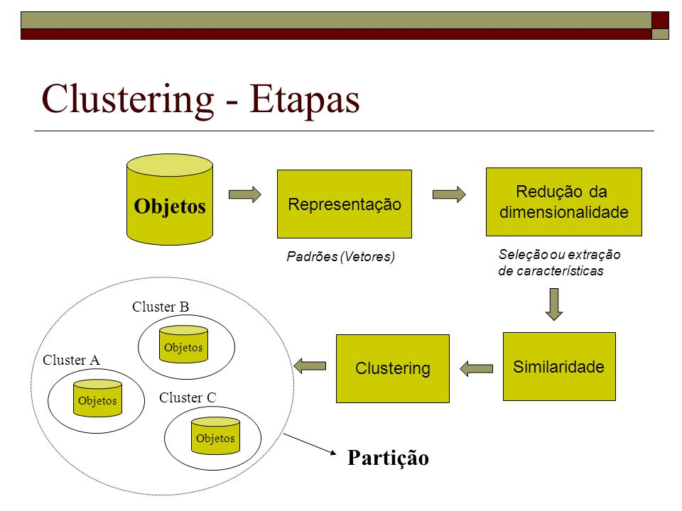 Clustering - Etapas Partição Objetos Redução da Representação