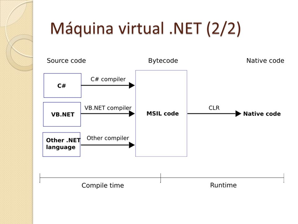 Máquina virtual .NET (2/2)