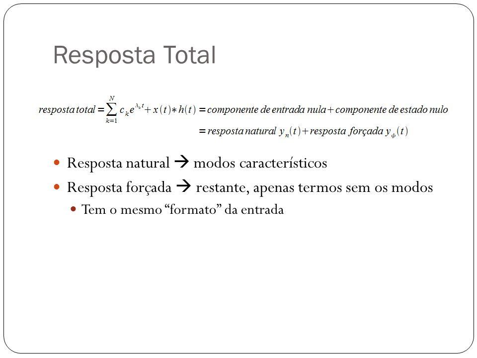 Resposta Total Resposta natural  modos característicos
