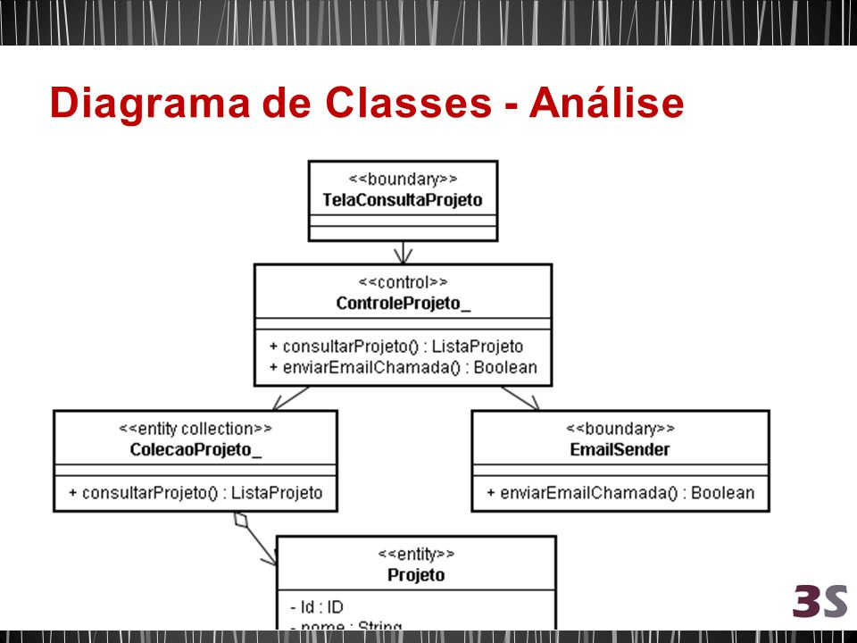 Diagrama de Classes - Análise