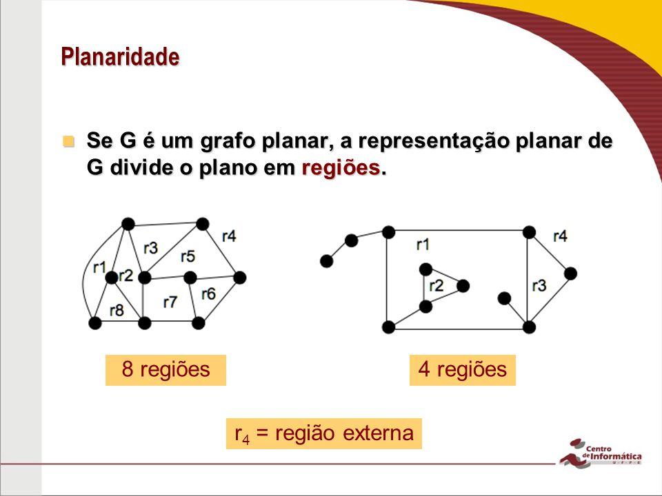 Planaridade Se G é um grafo planar, a representação planar de G divide o plano em regiões. 8 regiões.